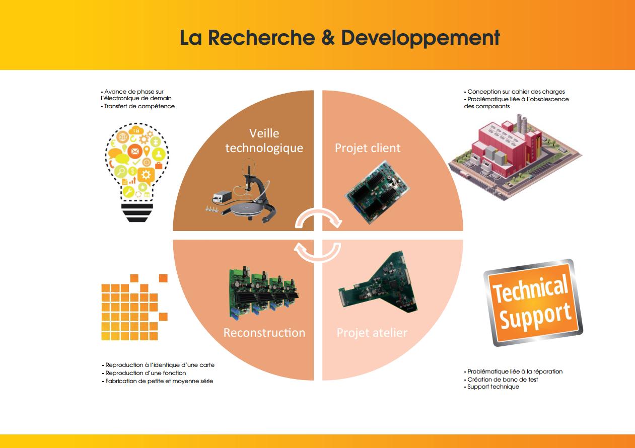 Recherche & Developpement
