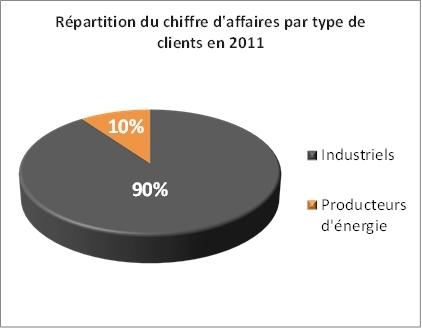 Répartition du chiffre d'affaires par client en 2011